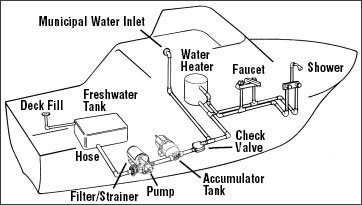 Layout to tracking down hoses on a boats freshwater system