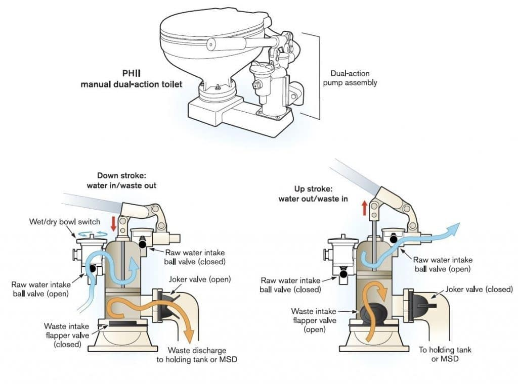 Diagram of a raw water head including joker valve and flapper valve to show where boat head odors come from